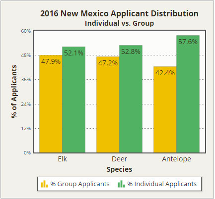 2016 New Mexico Applicant Distribution - Individual vs. Group