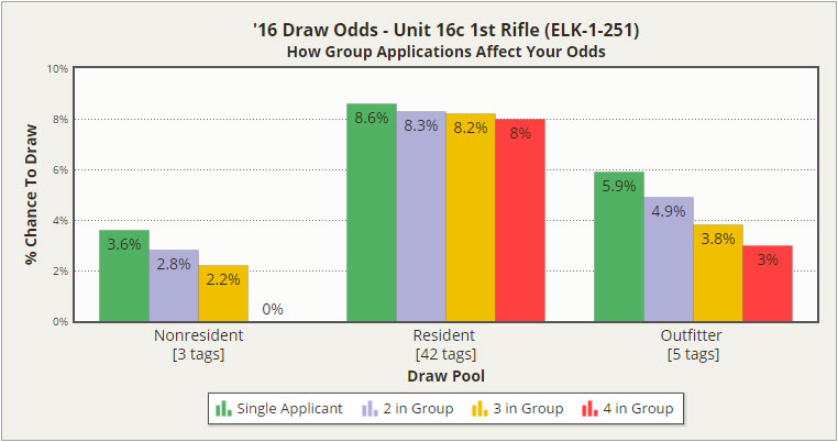 Group Draw Odds, 2016 Unit 16c 1st Rifle Elk