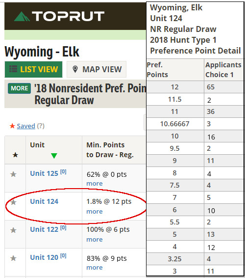 Wyoming Applicants By Point Level